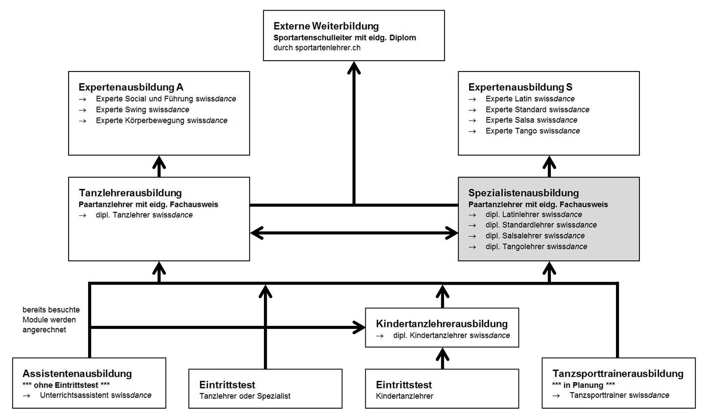 Salsalehrer for Innendekoration ausbildung schweiz
